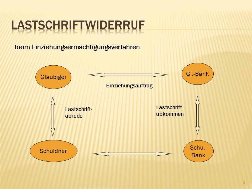 Lastschriftwiderruf beim Einziehungsermächtigungsverfahren Gl.-Bank