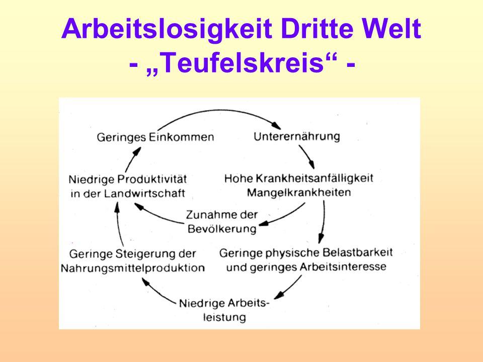 """Arbeitslosigkeit Dritte Welt - """"Teufelskreis -"""