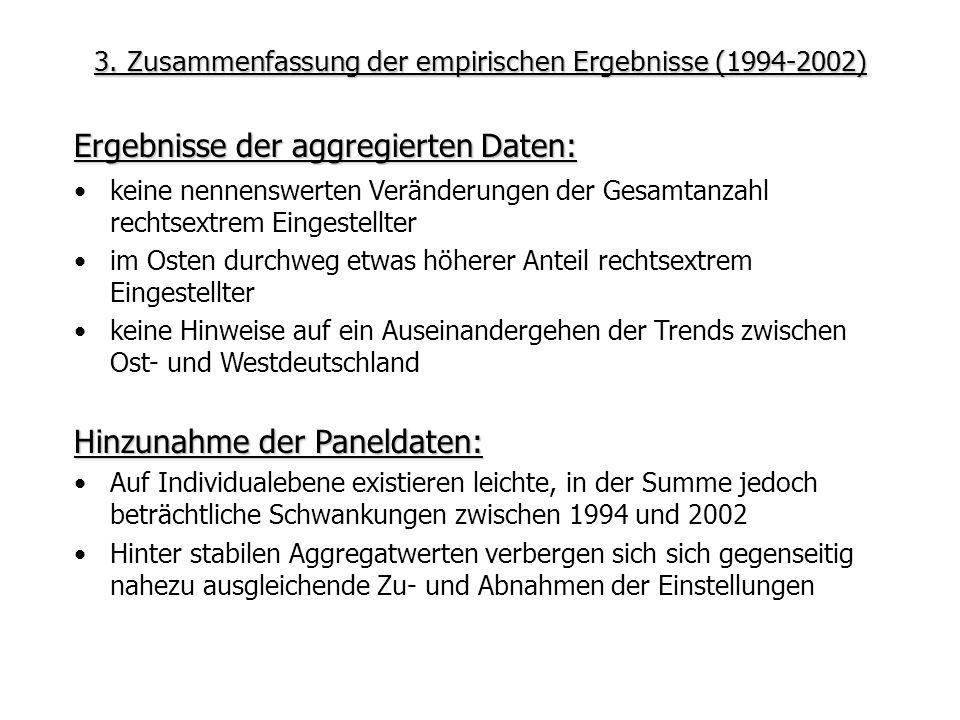 3. Zusammenfassung der empirischen Ergebnisse (1994-2002)