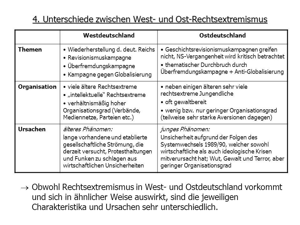 4. Unterschiede zwischen West- und Ost-Rechtsextremismus
