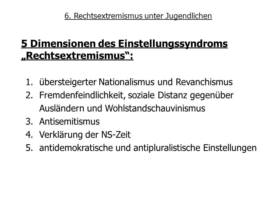 """5 Dimensionen des Einstellungssyndroms """"Rechtsextremismus :"""