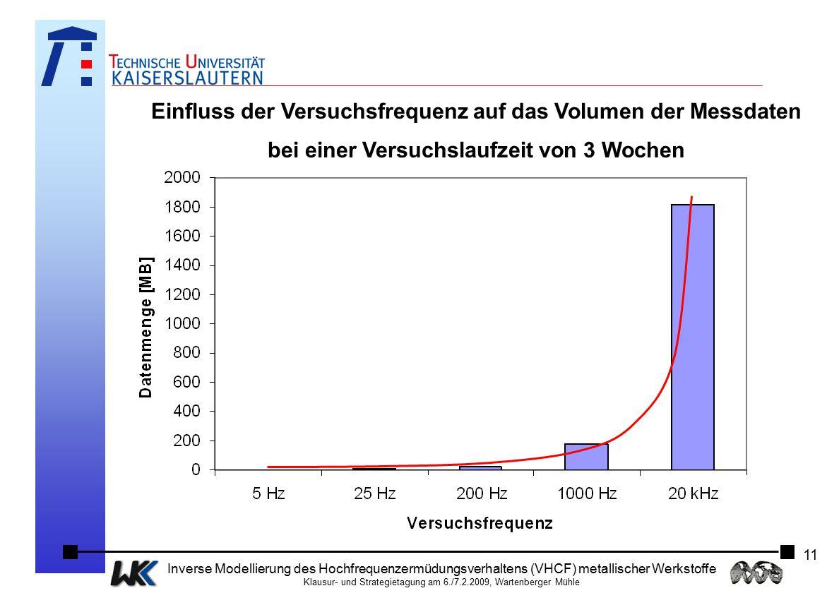 Einfluss der Versuchsfrequenz auf das Volumen der Messdaten
