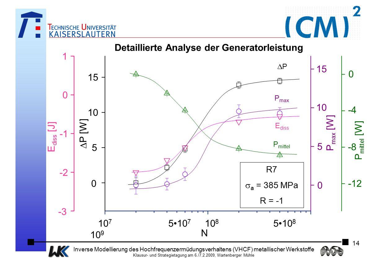 Detaillierte Analyse der Generatorleistung