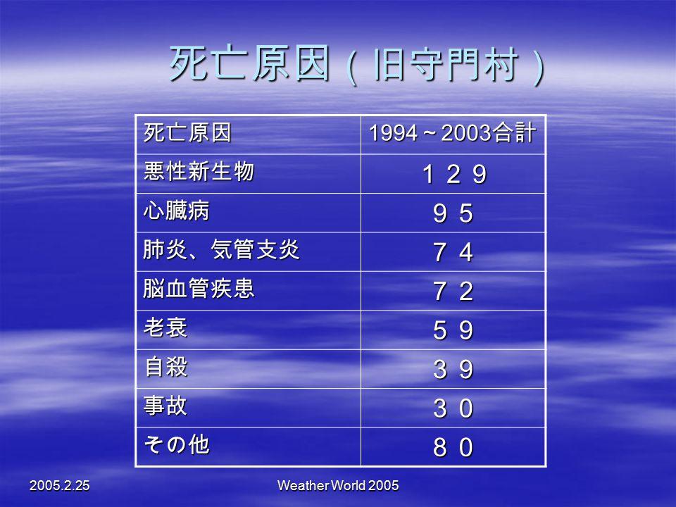 死亡原因(旧守門村) 129 95 74 72 59 39 30 80 死亡原因 1994~2003合計 悪性新生物 心臓病 肺炎、気管支炎