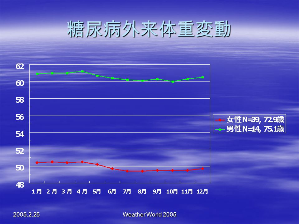 糖尿病外来体重変動 2005.2.25 Weather World 2005