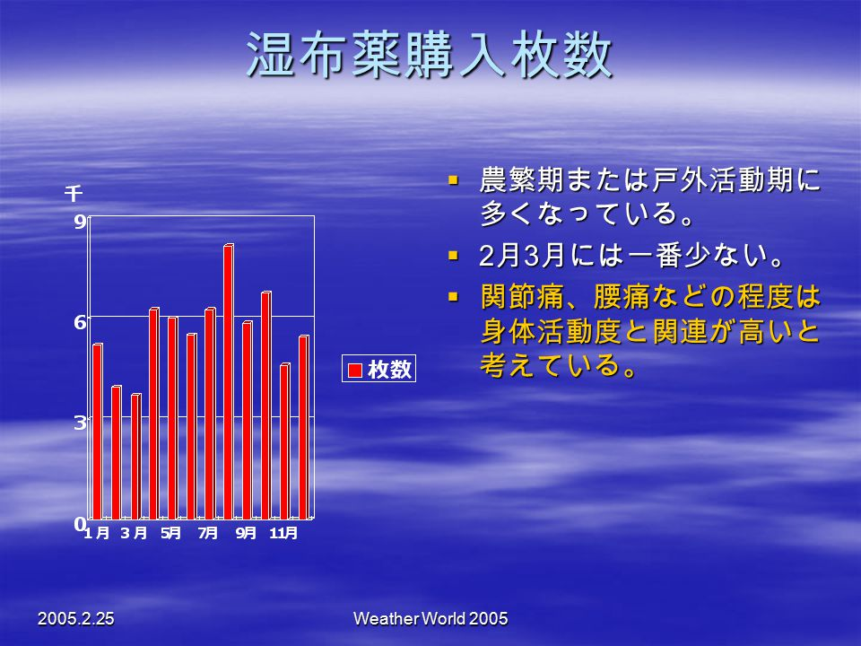 湿布薬購入枚数 農繁期または戸外活動期に多くなっている。 2月3月には一番少ない。