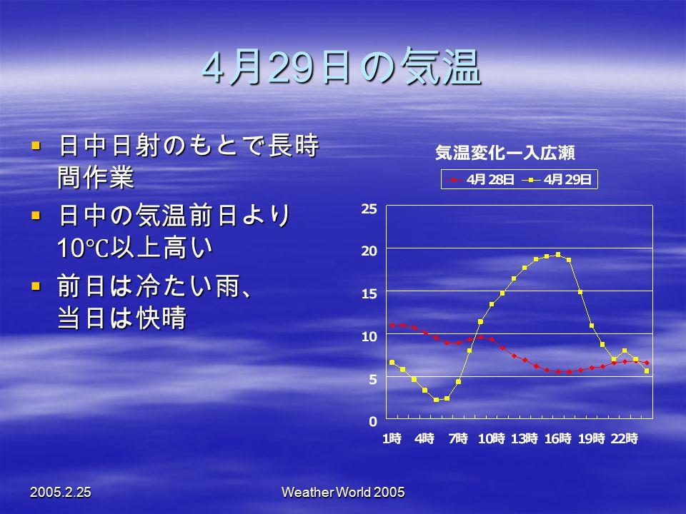 4月29日の気温 日中日射のもとで長時間作業 日中の気温前日より10℃以上高い 前日は冷たい雨、 当日は快晴 2005.2.25