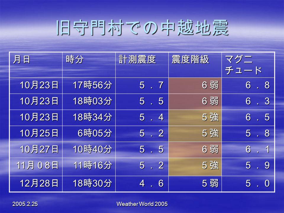 旧守門村での中越地震 月日 時分 計測震度 震度階級 マグニチュード 10月23日 17時56分 5.7 6弱 6.8 18時03分 5.5