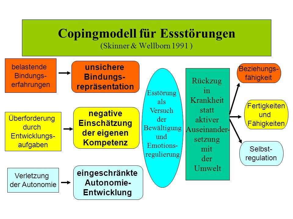 Copingmodell für Essstörungen (Skinner & Wellborn 1991 )