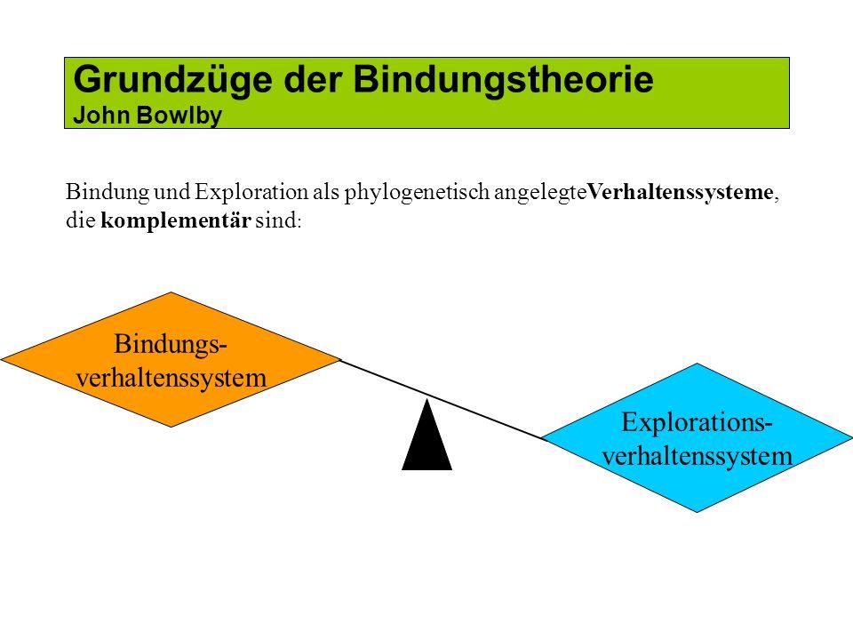 Grundzüge der Bindungstheorie John Bowlby