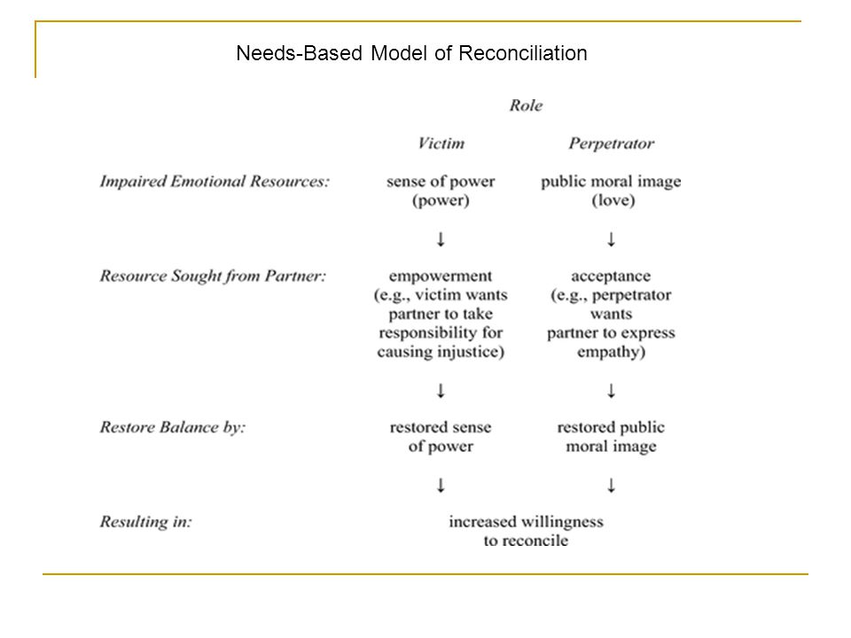Needs-Based Model of Reconciliation