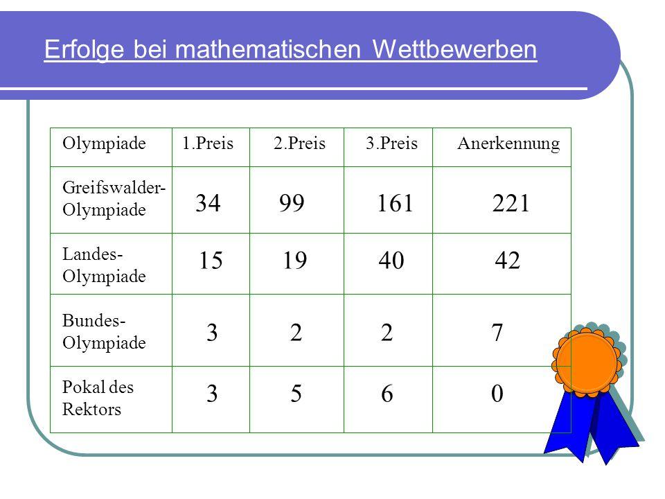 Erfolge bei mathematischen Wettbewerben