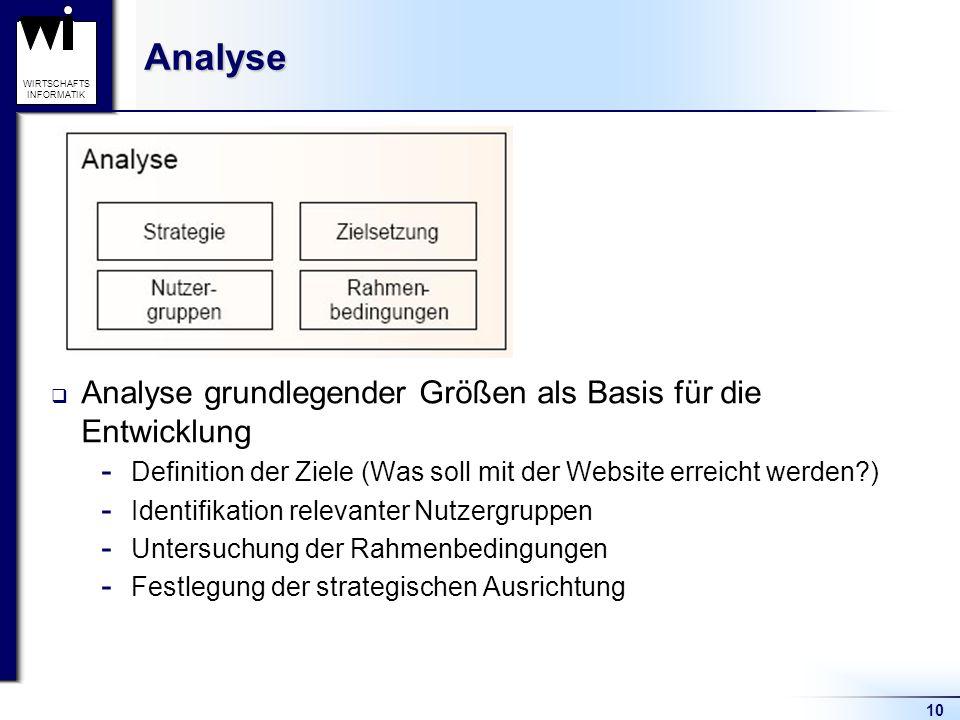 Analyse Analyse grundlegender Größen als Basis für die Entwicklung