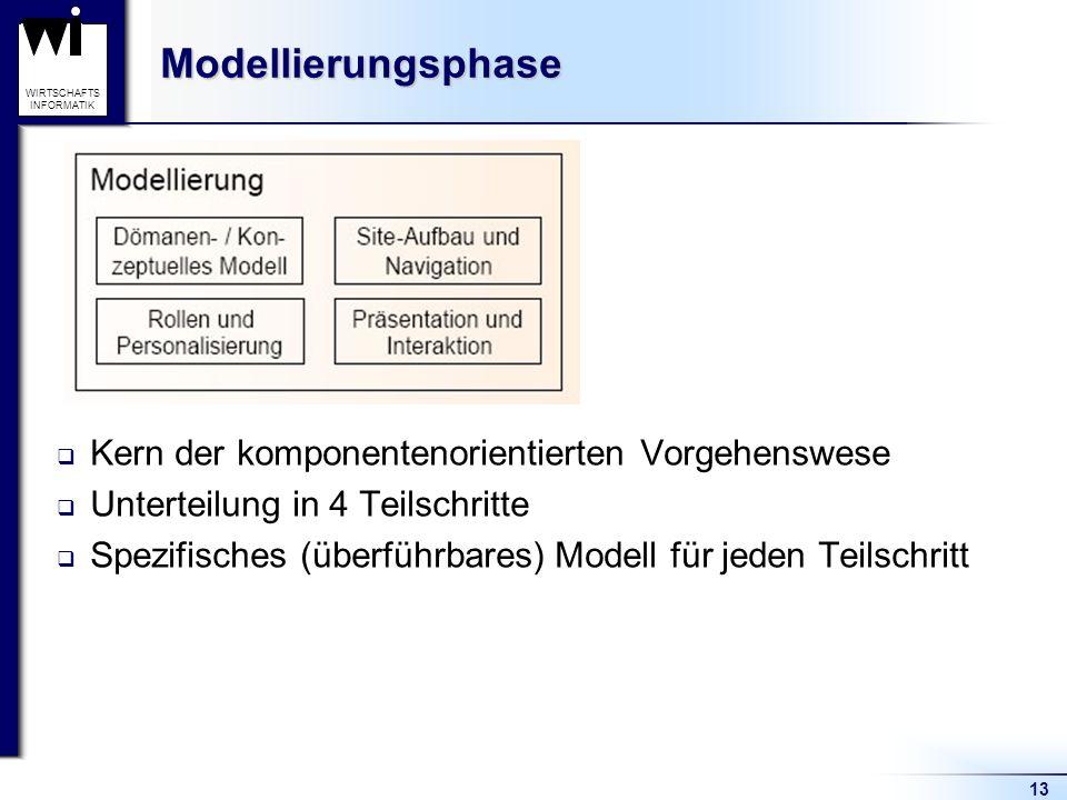 Modellierungsphase Kern der komponentenorientierten Vorgehenswese