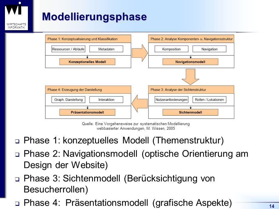 Modellierungsphase Phase 1: konzeptuelles Modell (Themenstruktur)
