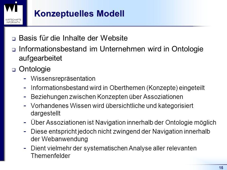 Konzeptuelles Modell Basis für die Inhalte der Website