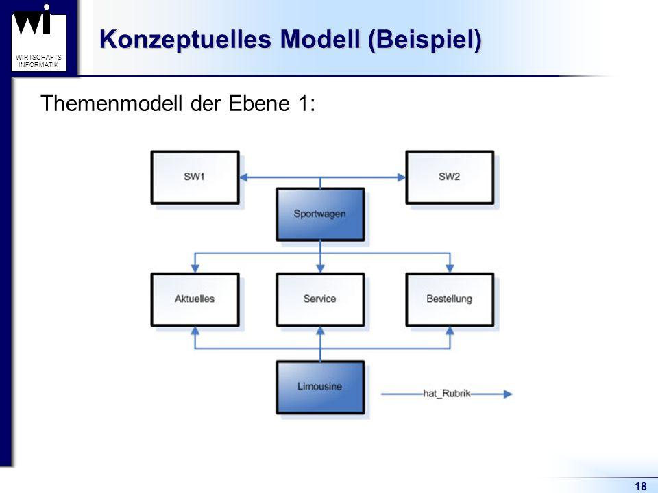 Konzeptuelles Modell (Beispiel)
