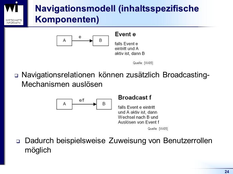 Navigationsmodell (inhaltsspezifische Komponenten)