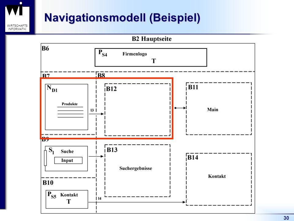 Navigationsmodell (Beispiel)
