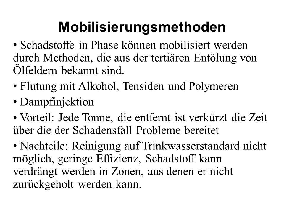 Mobilisierungsmethoden