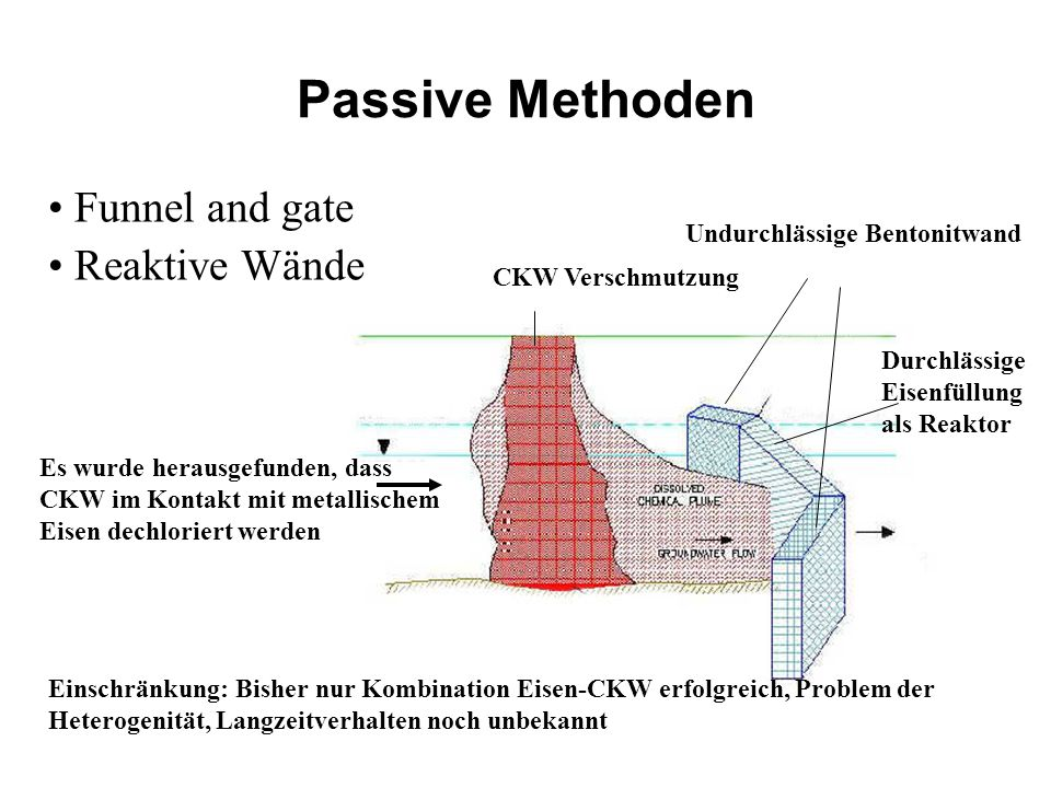 Passive Methoden Funnel and gate Reaktive Wände