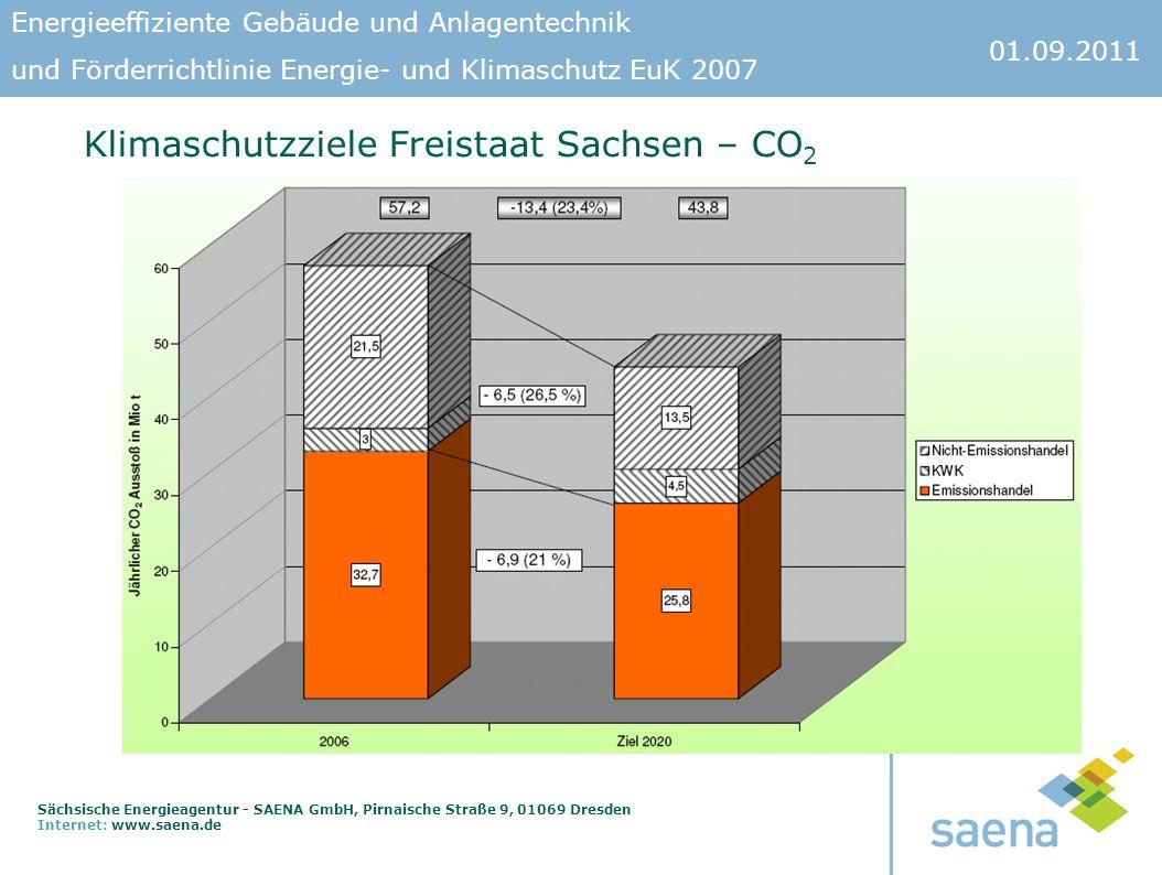 Klimaschutzziele Freistaat Sachsen – CO2