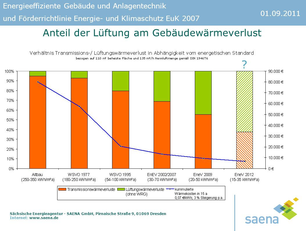 Anteil der Lüftung am Gebäudewärmeverlust