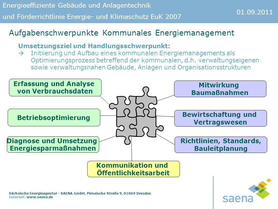 Aufgabenschwerpunkte Kommunales Energiemanagement