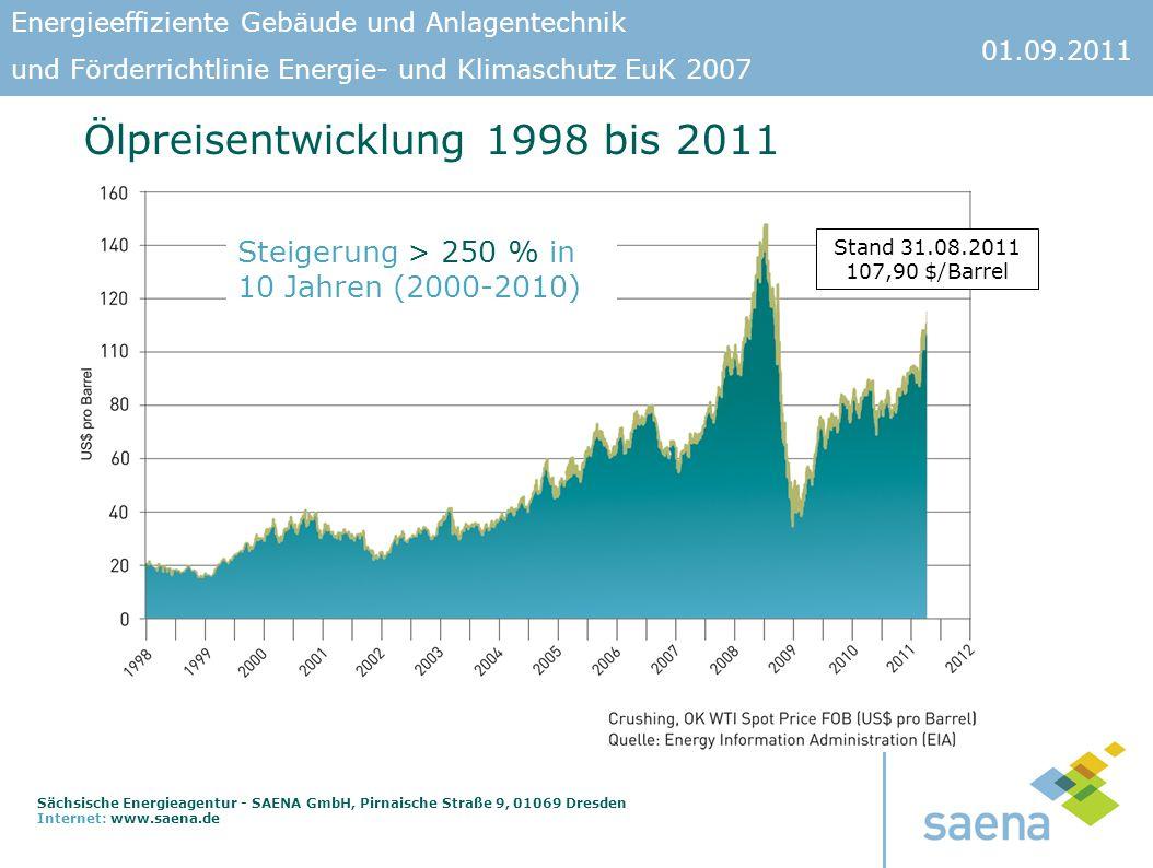 Ölpreisentwicklung 1998 bis 2011