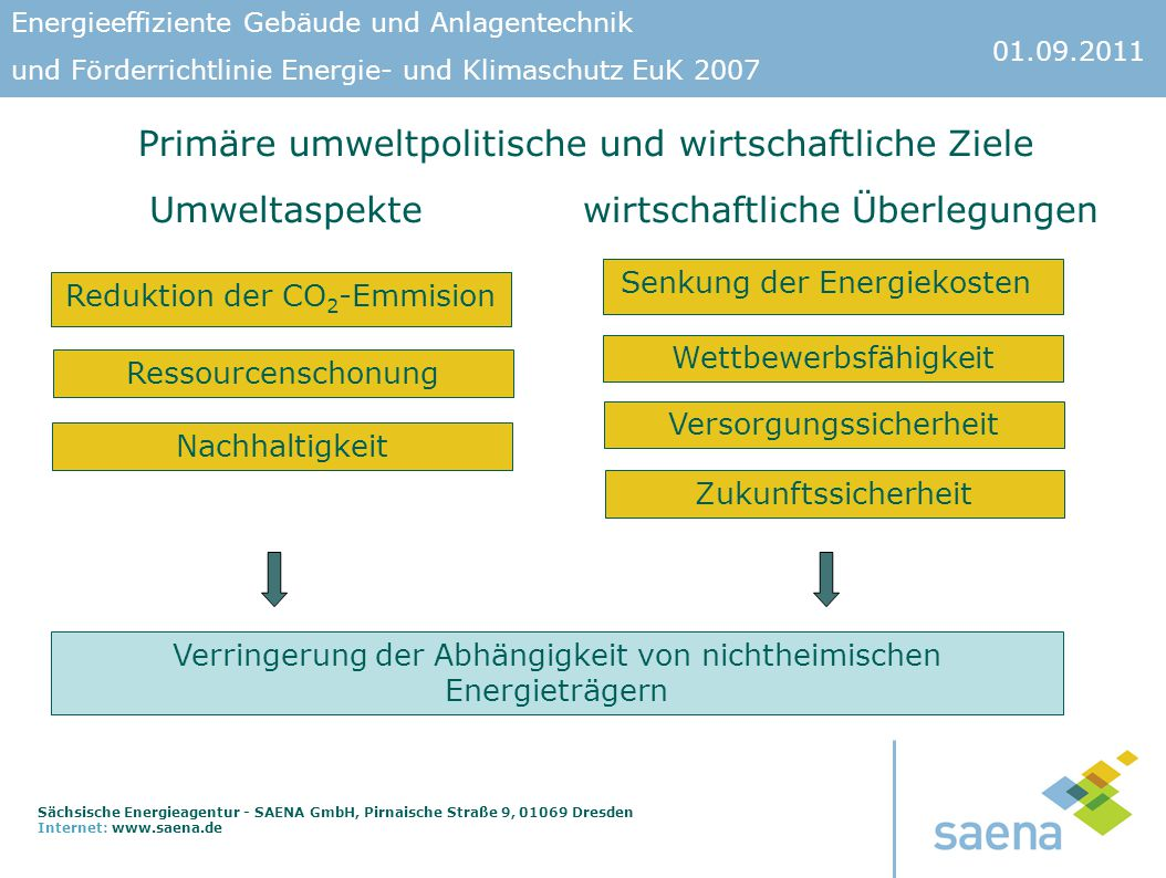 Primäre umweltpolitische und wirtschaftliche Ziele