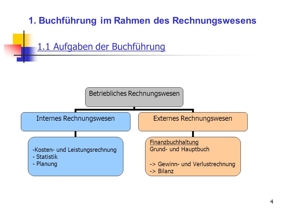 1. Buchführung im Rahmen des Rechnungswesens