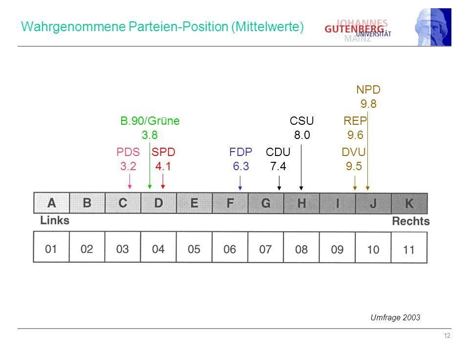 Wahrgenommene Parteien-Position (Mittelwerte)