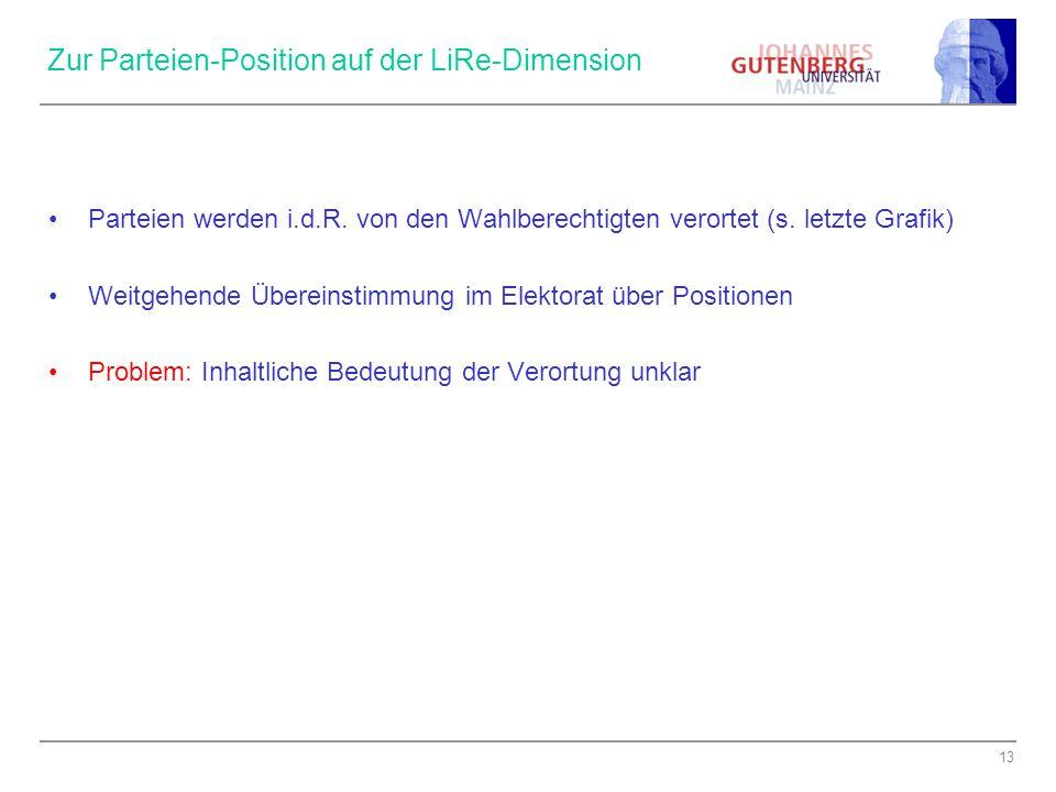 Zur Parteien-Position auf der LiRe-Dimension