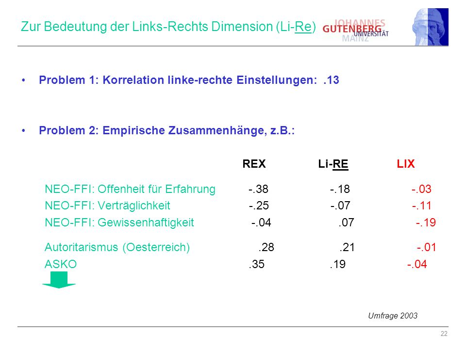 Zur Bedeutung der Links-Rechts Dimension (Li-Re)