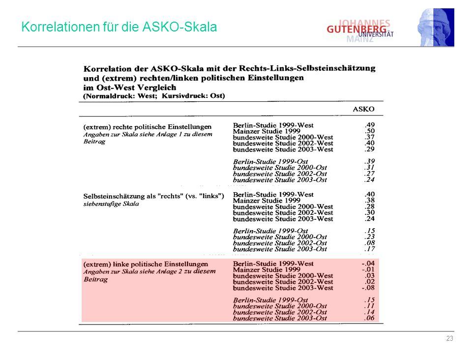 Korrelationen für die ASKO-Skala