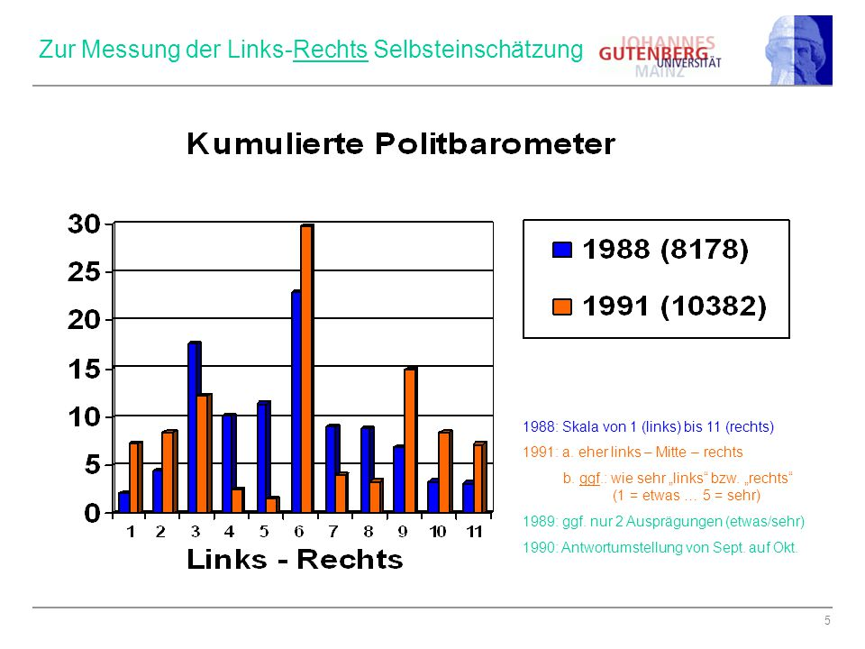 Zur Messung der Links-Rechts Selbsteinschätzung