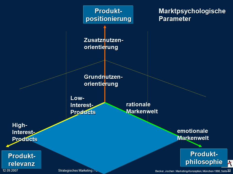 Produkt- positionierung Produkt- philosophie Produkt- relevanz