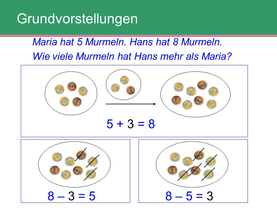 Grundvorstellungen 5 + 3 = 8 8 – 3 = 5 8 – 5 = 3