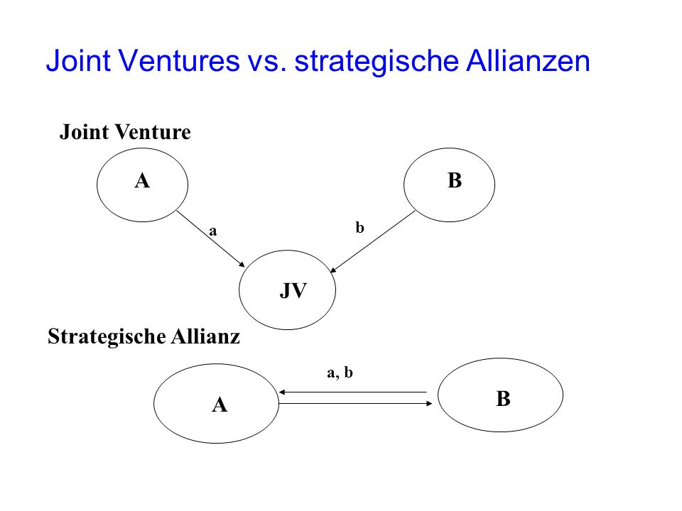 Joint Ventures vs. strategische Allianzen
