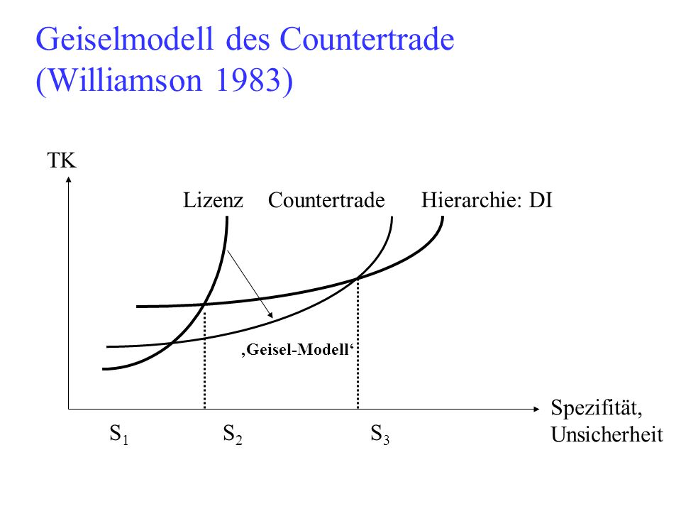 Geiselmodell des Countertrade (Williamson 1983)