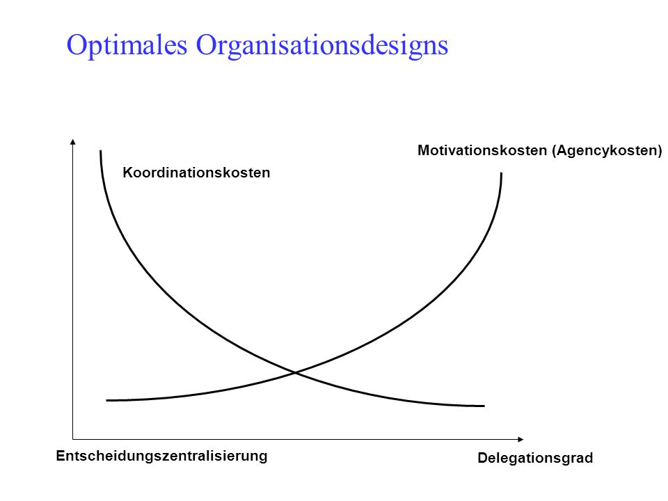 Optimales Organisationsdesigns