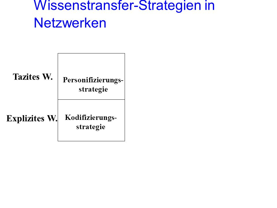 Wissenstransfer-Strategien in Netzwerken