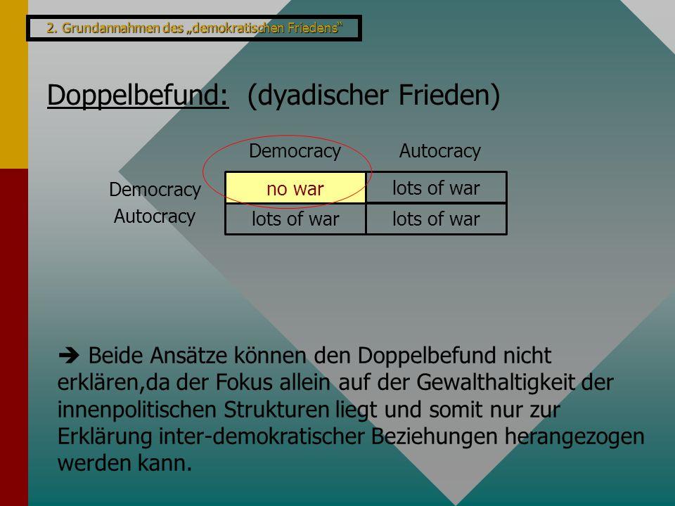 """2. Grundannahmen des """"demokratischen Friedens"""