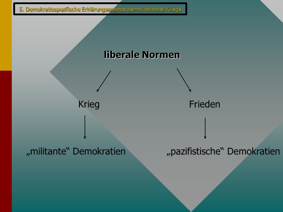 """""""militante Demokratien """"pazifistische Demokratien"""