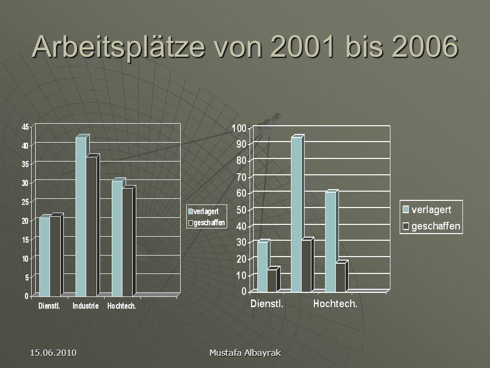 Arbeitsplätze von 2001 bis 2006 15.06.2010 Mustafa Albayrak