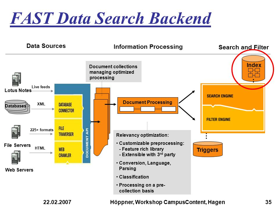 FAST Data Search Backend