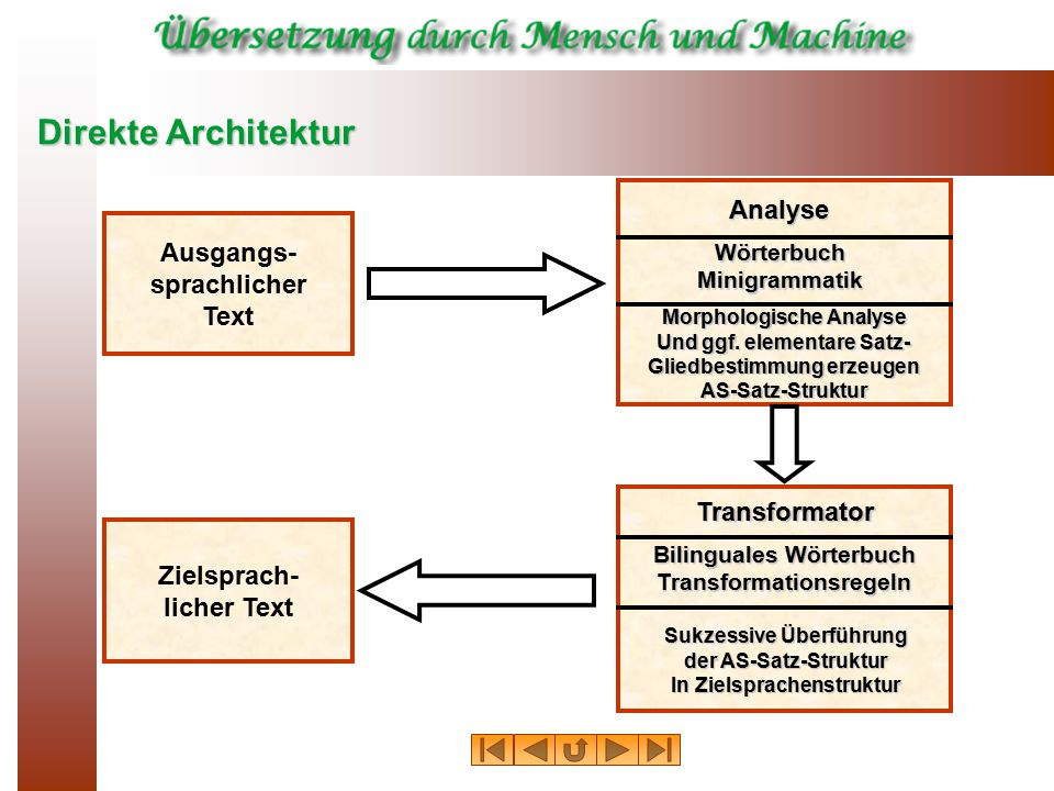 Direkte Architektur Analyse Ausgangs- sprachlicher Text Transformator