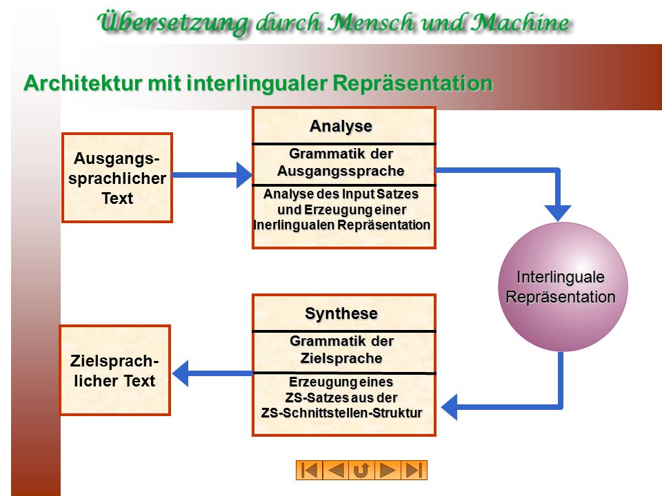 Architektur mit interlingualer Repräsentation