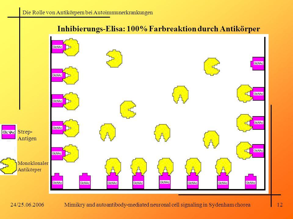 Inhibierungs-Elisa: 100% Farbreaktion durch Antikörper