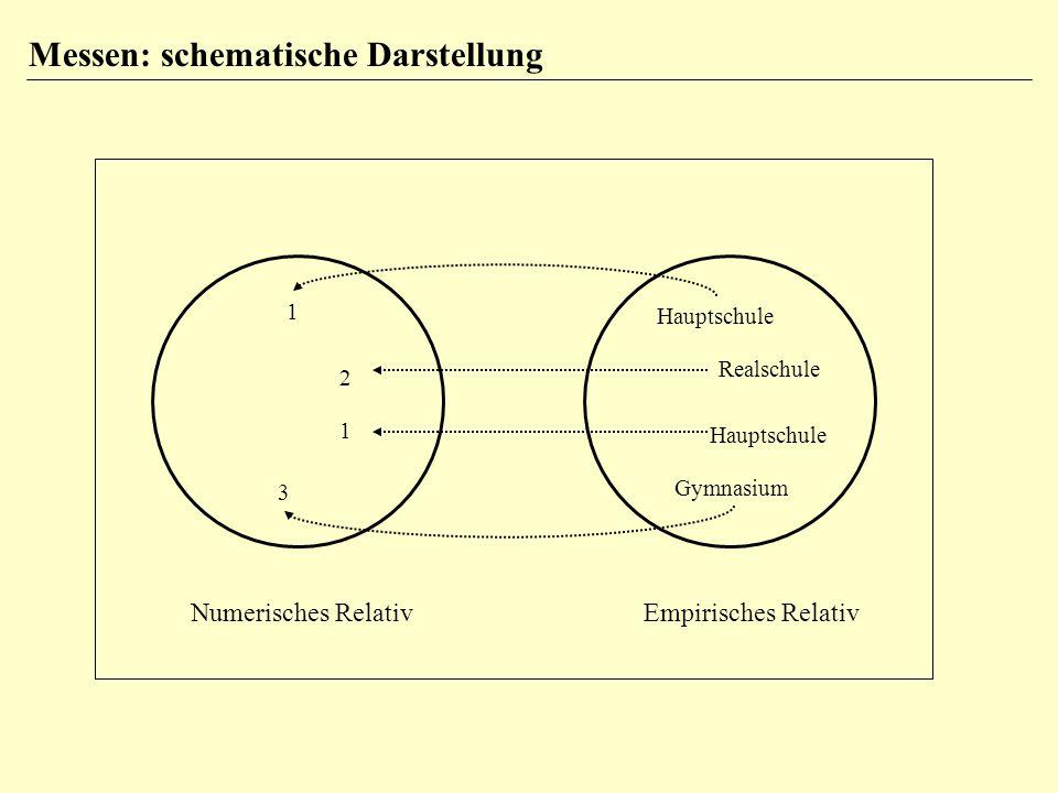 Messen: schematische Darstellung